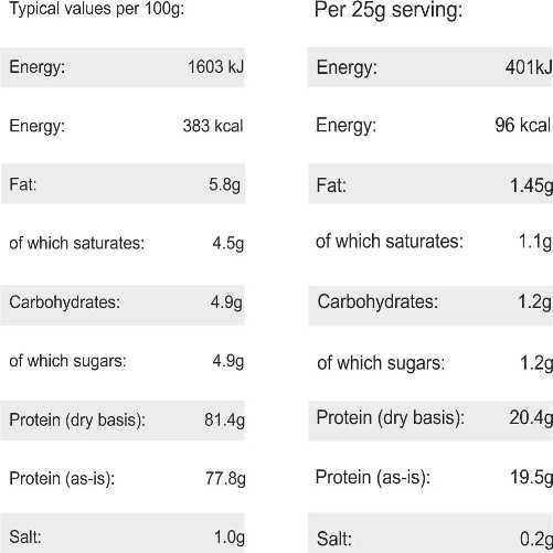 Nutrition Fact Whey Protein 80
